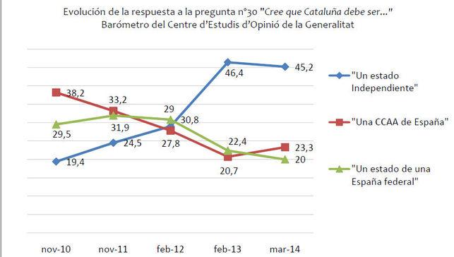 Grafico-independencia-catalana