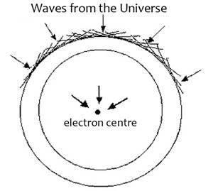 Figura 2: Formación de ondas cuánticas en sucesivas oleadas